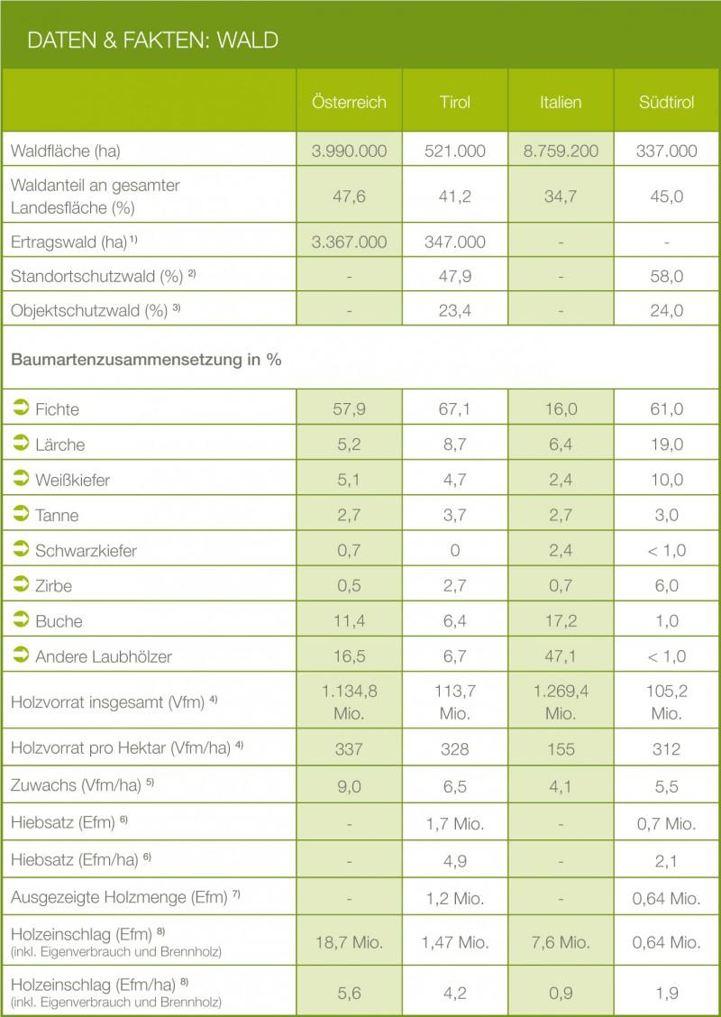 Daten und Fakten - proHolz Tirol